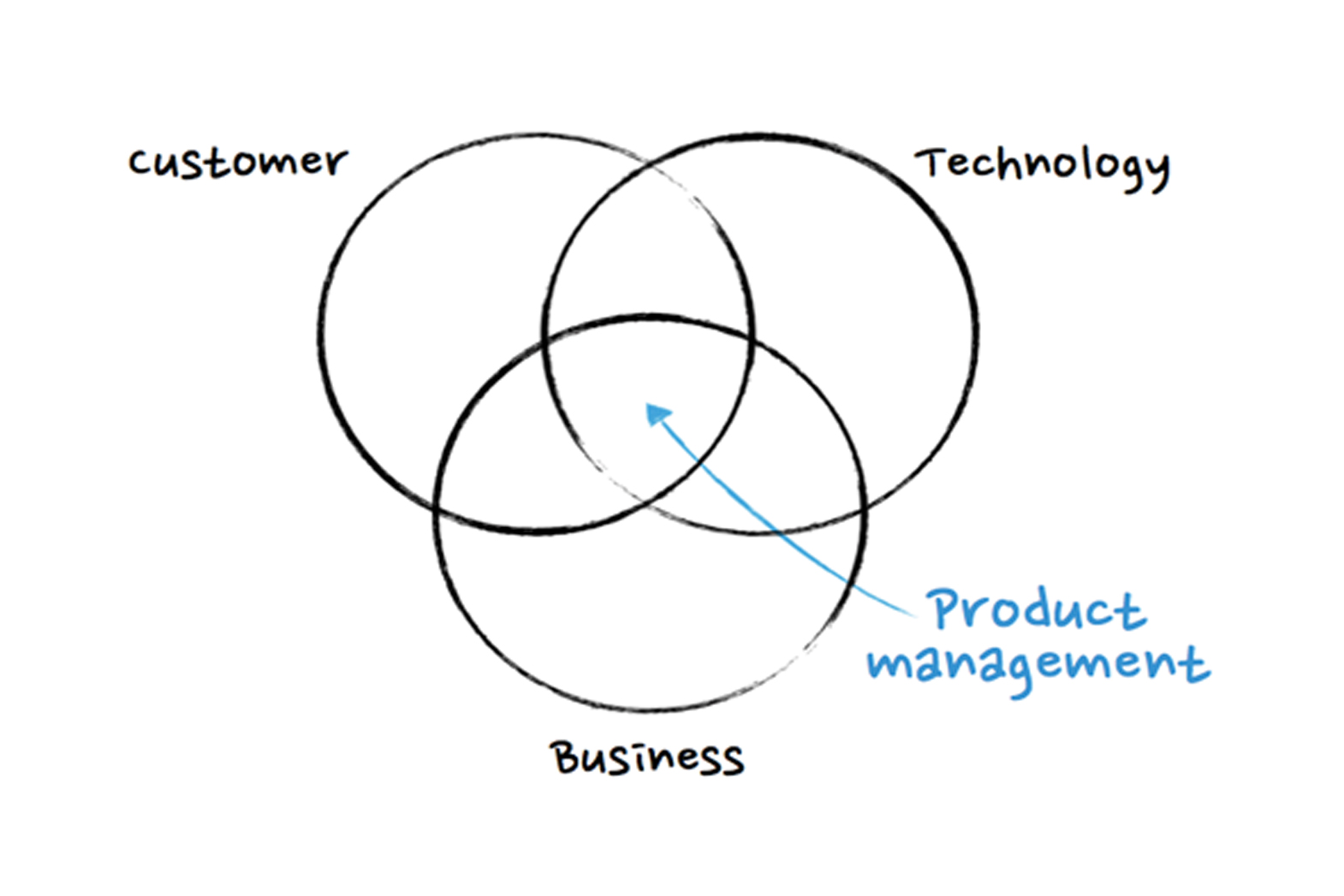 Your Product's Success Depends on Understanding the Diffusion of Innovation Theory